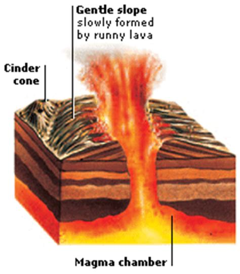 how is lava formed volcanoes