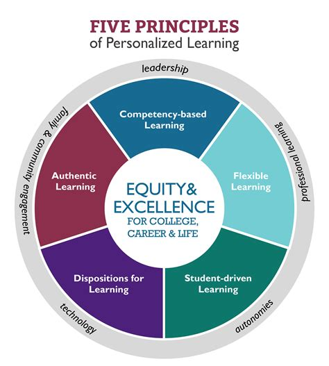 principles cce center  collaborative education