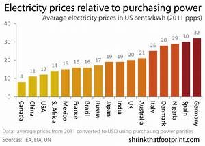 The Average Price of Electricity, Country by Country - The
