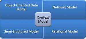 Data Models In Dbms  11 Types Of Data Models With Diagram