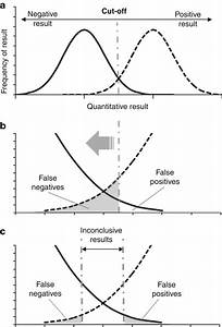 The Relationship Between Sensitivity And Specificity  The