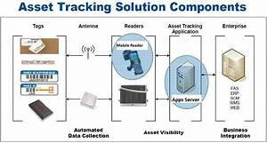 Asset Tracking  Rfid