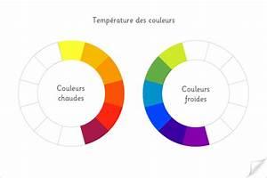 experimenter le melange des couleurs en peinture reperes With couleurs chaudes et froides en peinture