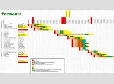 Managing Your Brewing Schedule Fermwarecom