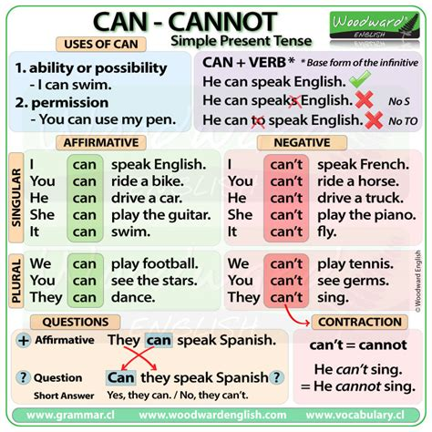 Can Cannot Can't  English Grammar Rules. Graduate School Cv Template. Powerful Resume Skill Phrases Template. Medical Transcriptionist Resume Examples Template. Sample Of Purchase Order Format Template. Formidable Trucking Business Cards. Business Ppt Templates. Electrical Maintenance Contract Template Kajkb. Mcdonalds Job Description Resumes Template
