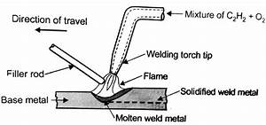 Oxyacetylene Welding Process Of Gas Welding