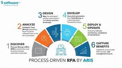 Rpa Webinar Process Approach Driven Mining Successful