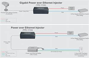 Gigabit Power Over Ethernet  Poe  Injector