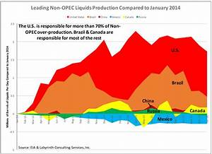 OPEC Production Cut Unlikely Until U.S. Oil Output Falls ...