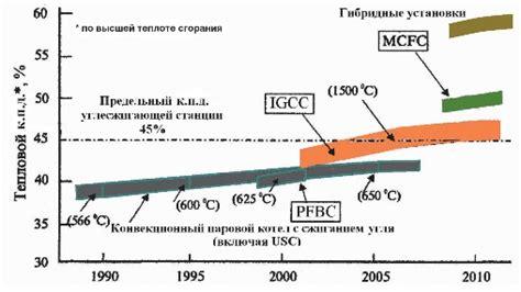 Газификация биомассы – современное состояние и перспективы развития – тема научной статьи по энергетике читайте бесплатно текст.