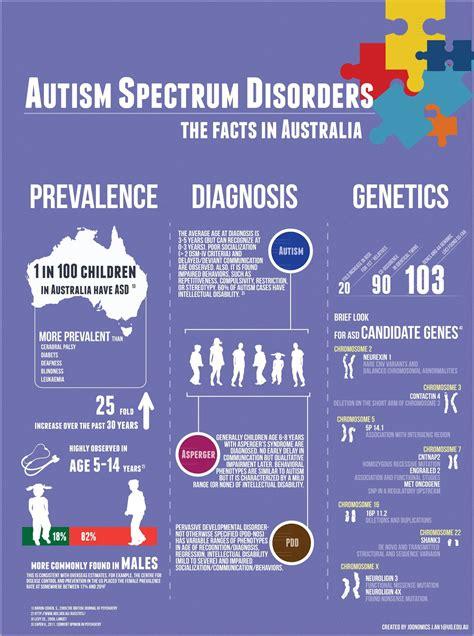suspect  child    autism spectrum
