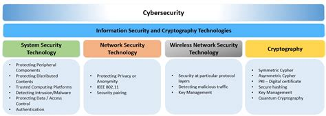 cybersecurity technology innovations