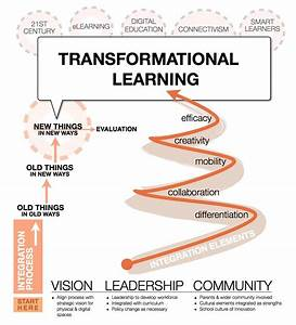 Transformational Learning Diagram