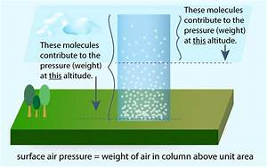 How Does Atmospheric Pressure Change With Altitude