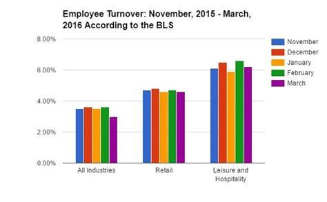 3 bureau report employee schedule template