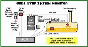 Ford Fusion Evaporative Emission System Diagram  Ford  Auto Parts Catalog And Diagram