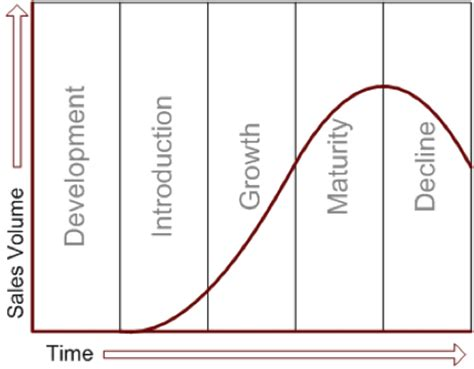 Product Cycles  Mary's Product Management Blog
