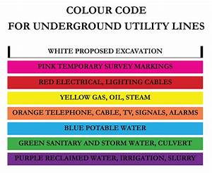 3 Phase Colour Code