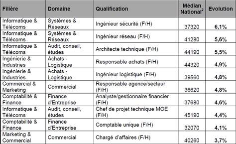salaire net cadre de sante 28 images la salaire net moyen d un cadre en atteint 4 013 euros