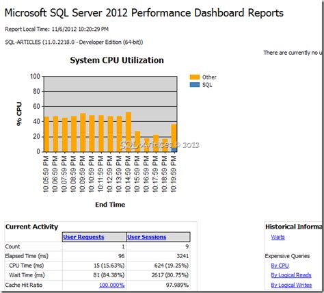 Sql Server 2012 Performance Dashboard Report  Sqlarticles. Knowledge Management System Php Restful Api. Accountable Care Organization Aco. Roofing Contractor St Paul Mn. Financial Management Schools. Buying A Money Order With A Credit Card. Payday Loan Consolidation Company. Hsbc Term Life Insurance Slomins Alarm System. Compare Home Loans Rates National Rental Pros