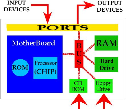 how the computer works the cpu and memory