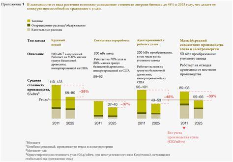 Биоэнергетика россии в хх i веке