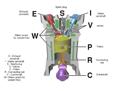 Biofuel Engine Diagram by Jm S Biodiesel Diesel Engine
