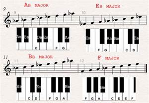 B Major Scale Piano