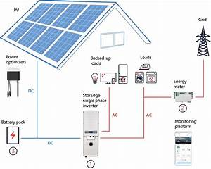 Creating Energy Independence With Solar Panels And Storage