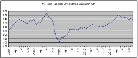 whats driving freight costs higher pharmaceutical
