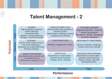 tool  identifying retaining key talent