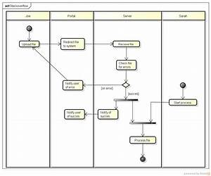 Uml Activity Diagram Examples With Explanation