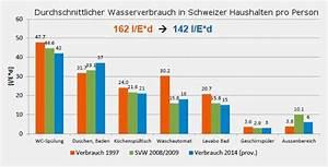 Wasserverbrauch Berechnen : wasserverbrauch im jahr kosten f r strom wasser und energie im haus auswertung wasserbrauch ~ Themetempest.com Abrechnung
