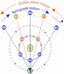 Physics 111  Fundamental Physics I  The Physics Of