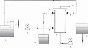 Schematic Diagram Of The Upflow Anaerobic Biofilm Reactor