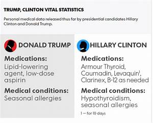 Hillary Clinton and Donald Trump's medical records ...