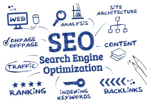 How Optimize Your Website For Seo