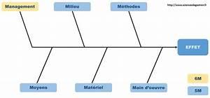 Diagramme D U2019ishikawa  U2013 Sciencesdegestion Fr