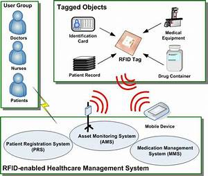 System Architecture Of Rfid