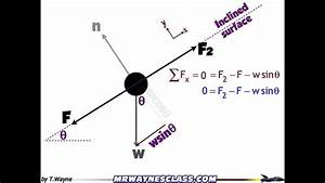 How To Write A Pair Of Equations From A Free Body Diagram