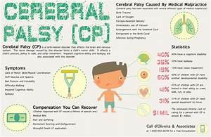 Cerebral Palsy; Little Disease; Spastic Diplegia; Diplegic ...