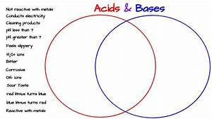 Acids  U0026 Bases Venn Diagram Activity  U2013 Middle School Science Blog