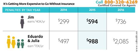 What happens if i don't enroll in a plan during open enrollment? The 2016 Covered Ca Tax Penalty information