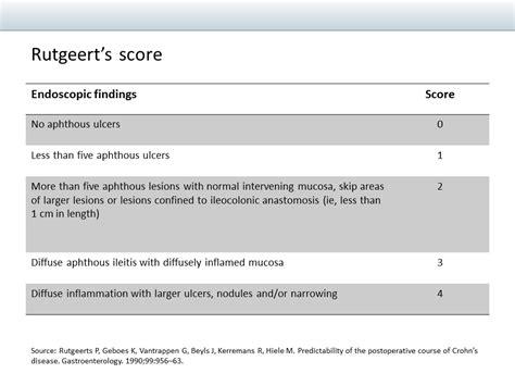 Rutgeert's Score