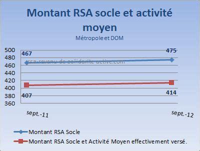 montant du rsa montant rsa moyen