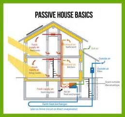 leed certified house plans 25 best ideas about passive house on passive solar minimalist house design and