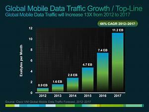 Global Mobile Internet Data Traffic Will Increase 13 Fold