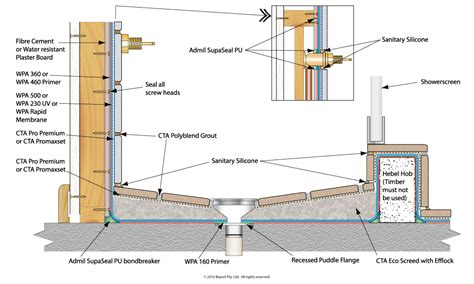 basement drain waterproofing areas enclosed showers with hob