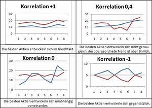 Korrelation Aktien Berechnen : korrelation extra magazin alles ber etfs ~ Themetempest.com Abrechnung
