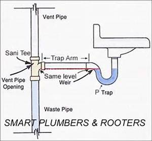 Plumbing Can P Trap Be Installed Higher Than Drain Entry